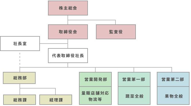 company_graph